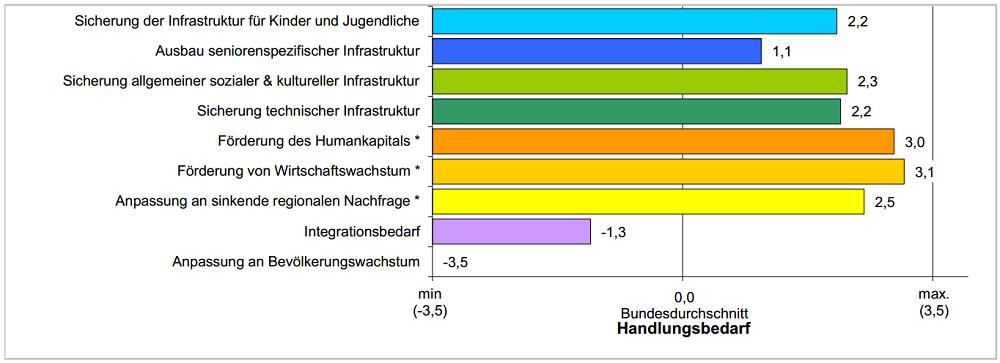 Demografischer Wandel Uckermark