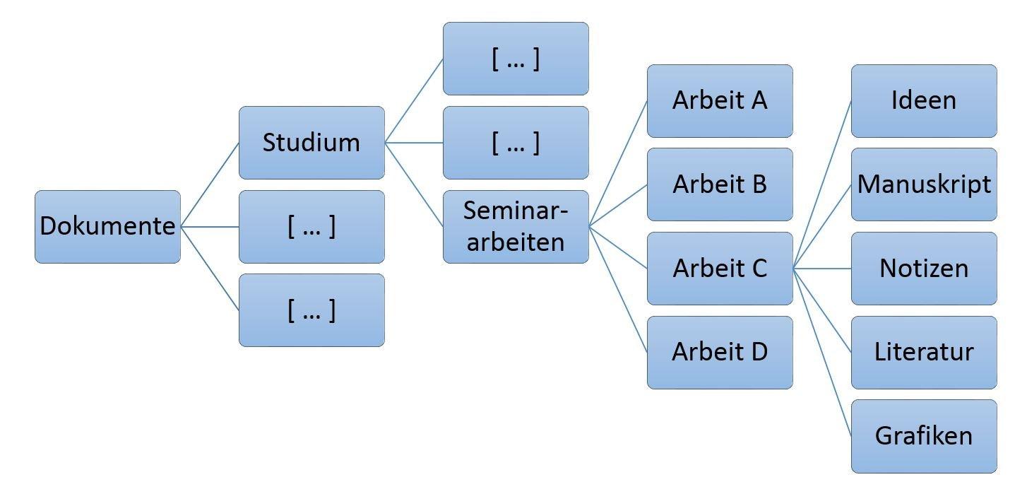Ordnerstruktur