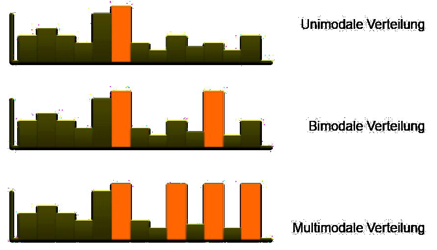Verteilungsformen
