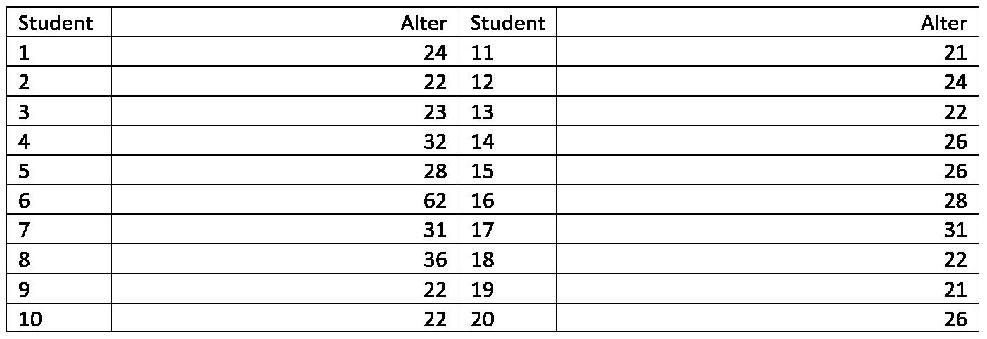Beispiel Stem-and-Leaf-Diagramm