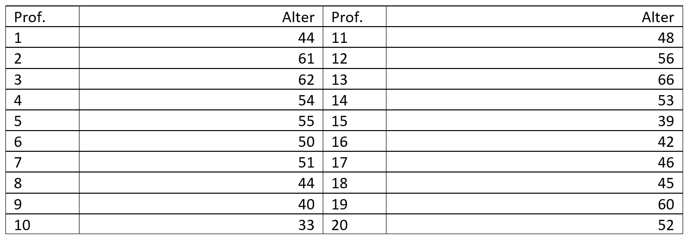 Beispiel Stem-and-Leaf-Plot