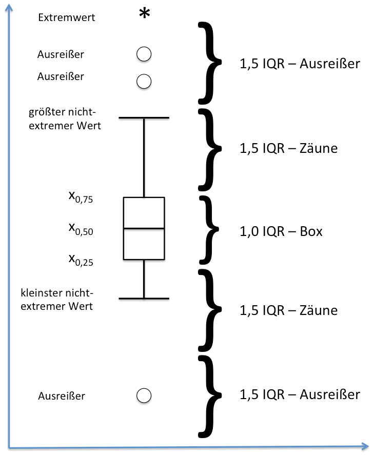 Box-Plot-Konstruktion