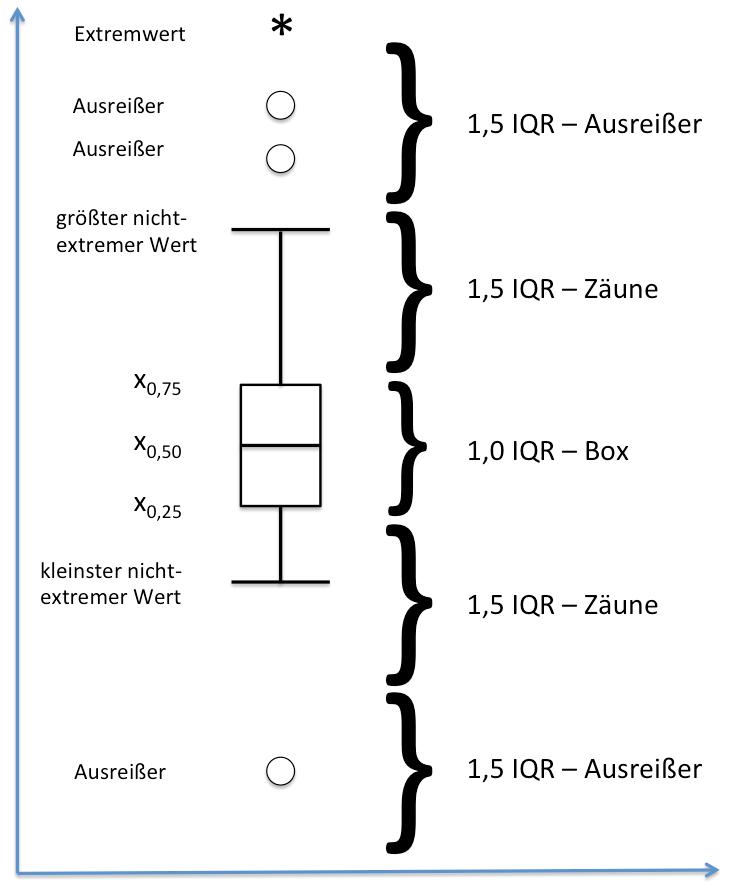 Box-Plot-Konstruktion