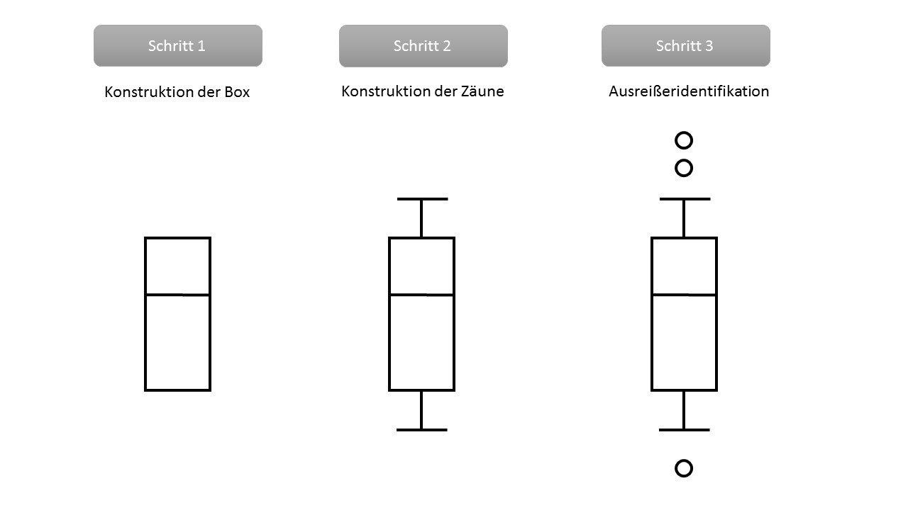 Box-Whisker-Plot