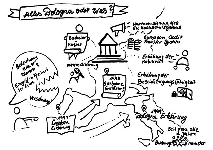 Bologna Prozess Studium bikablo