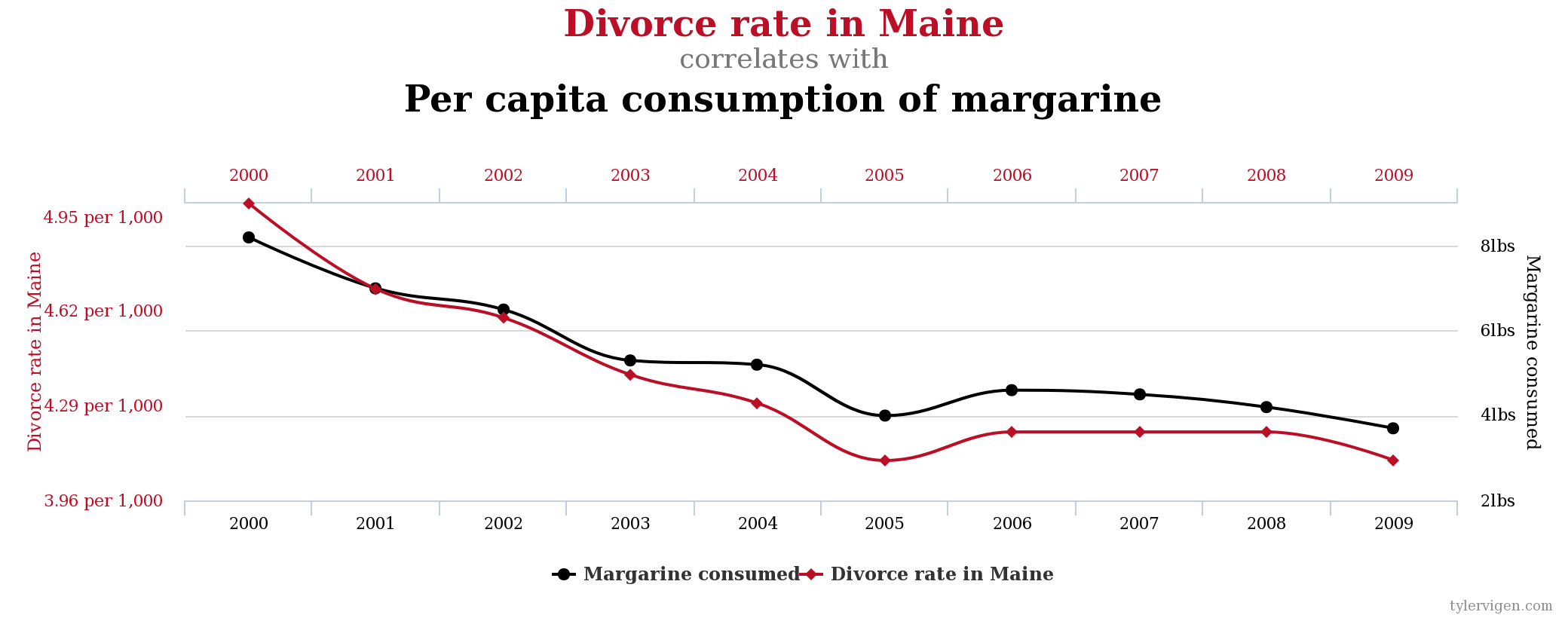 Tyler Vigen - Spurious Correlations