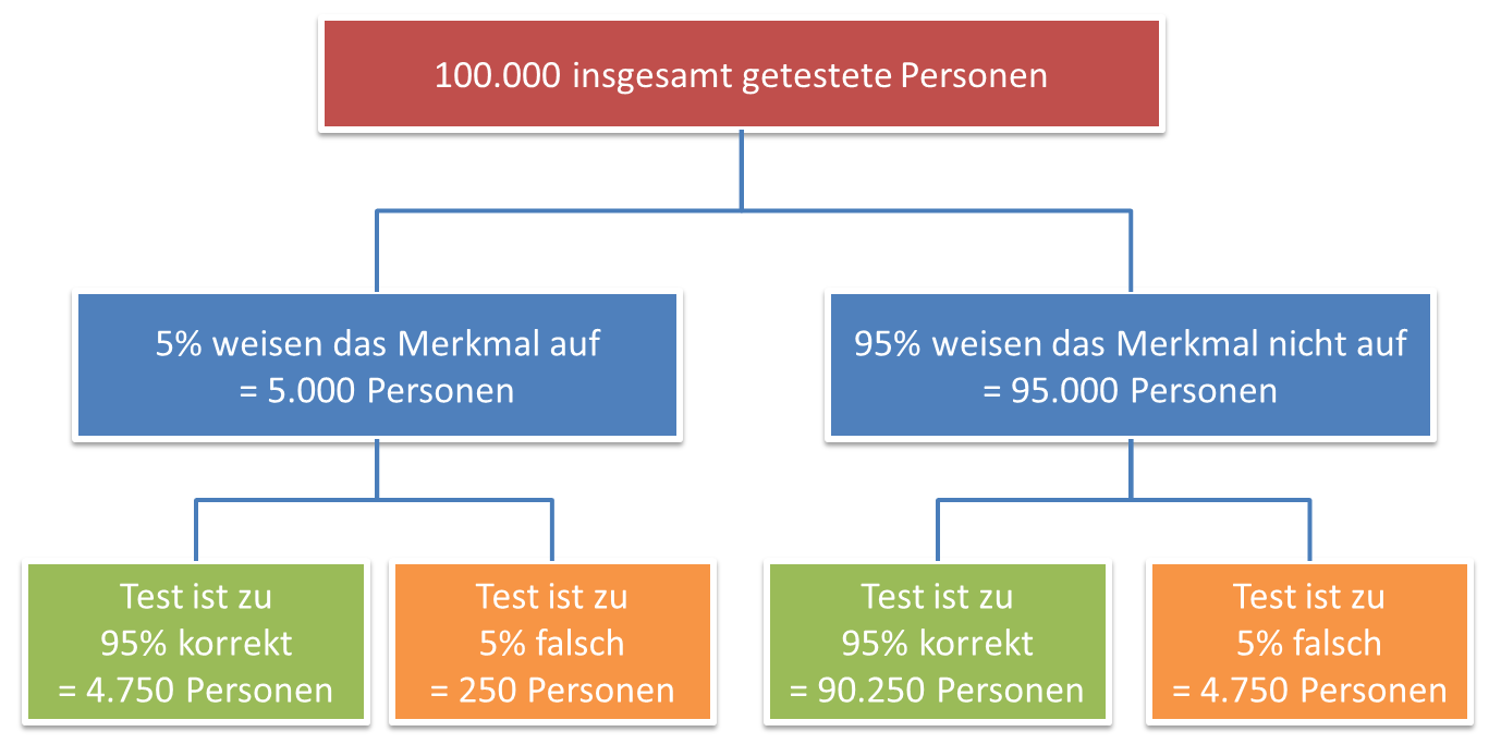 Baumdiagramm