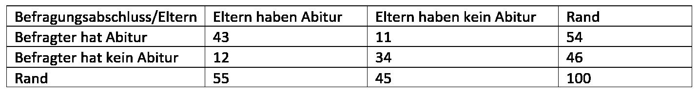 Beispiel Chi-Quadrat-Unabhängigkeitstest
