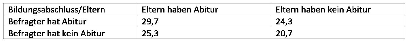 Beispiel Chi-Quadrat-Test