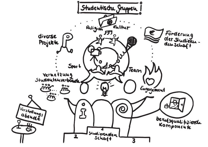 Studentische Gruppen Initiativen im Studium Bikablo