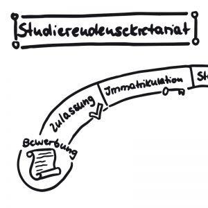 Studierendensekretariat bikablo studieren hochschule