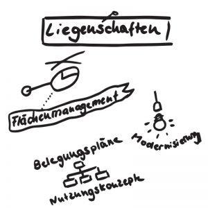 Liegenschaften Hochschule Bikablo
