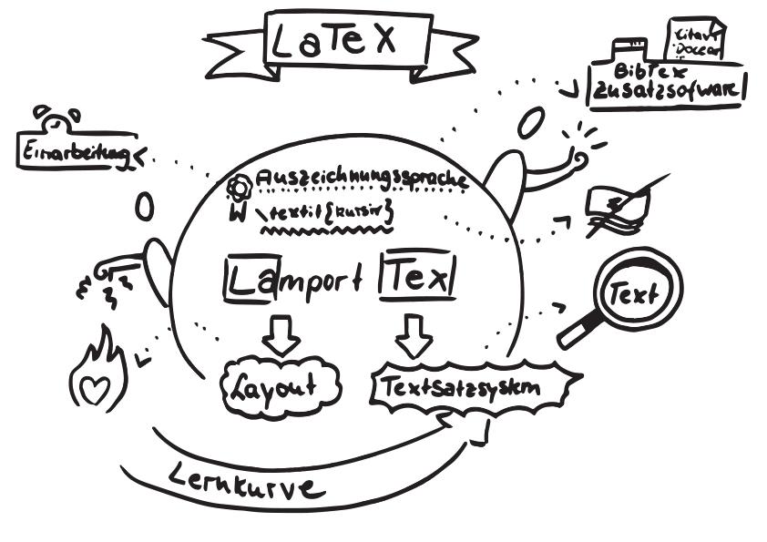 Professioneller Textsatz in Haus-, Seminar- und Abschlussarbeiten Latex Bikablo