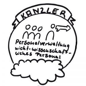 Kanzler als Chef der Personalverwaltung einer Hochschule bikablo