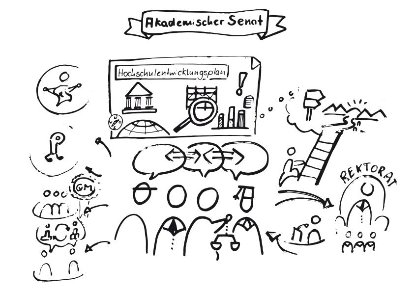 Akademischer Senat bikablo Hochschule Skizze