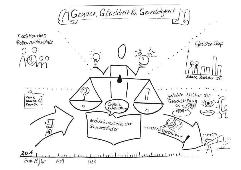 Gleichstellung Bikablo, Gender, Gerechtigkeit Hochschule