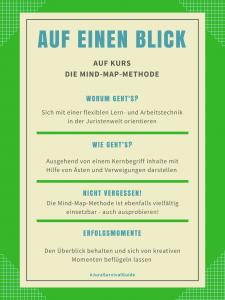 Auf einen Blick: Die Mind-Map-Methode