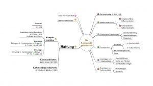Mind-Map Kommanditgesellschaft