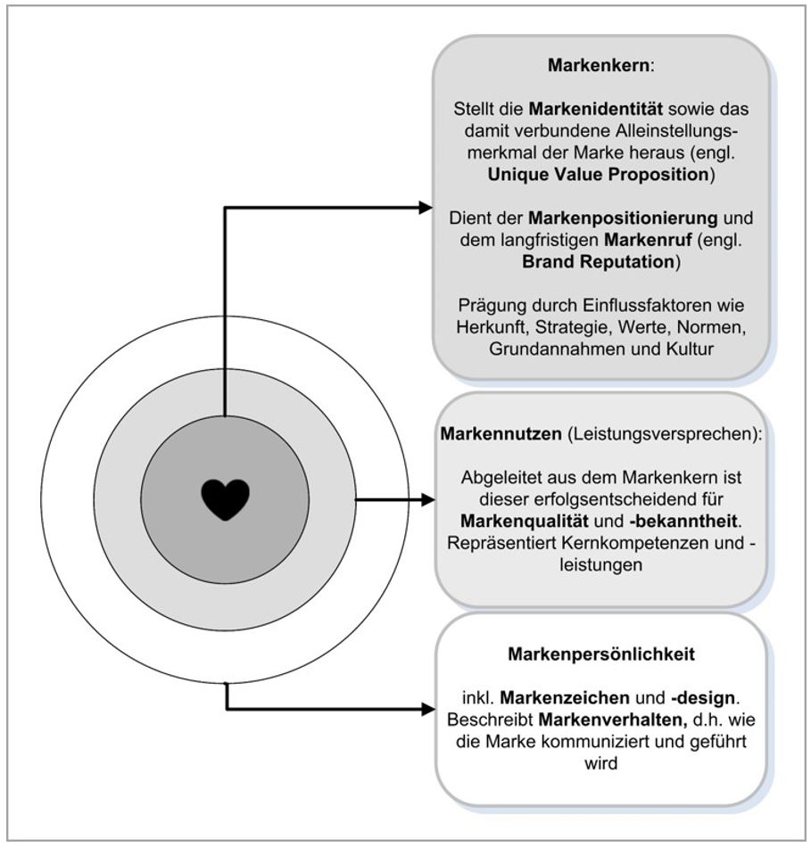 Kernelemente eines Markenprofils