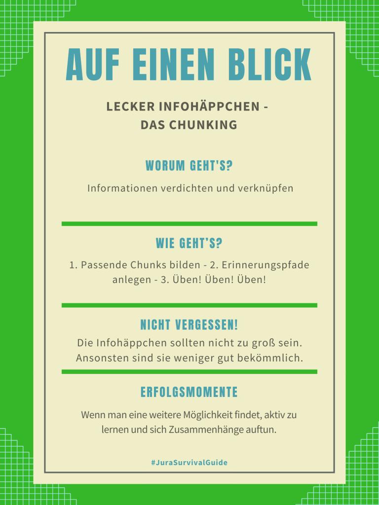 Lecker Infohäppchen - Das Chunking