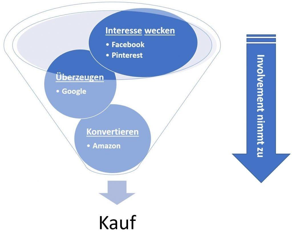 Customer Journey und Involvement